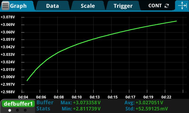 Experiment: 26650 Li-Ion Cell Usable Capacity vs. Temperature